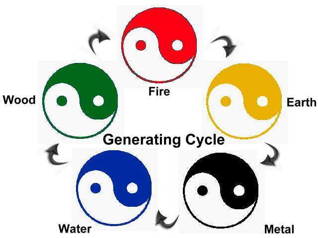Feng Shui 5 Element Chart - Generating Cycle