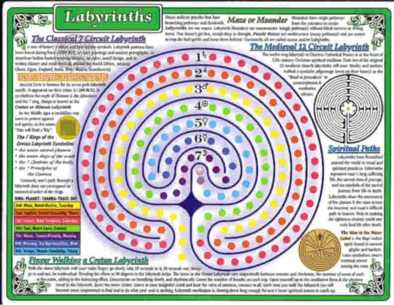 Laminated Labyrinth Chart